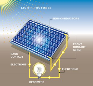 Solar Panels Made Simple