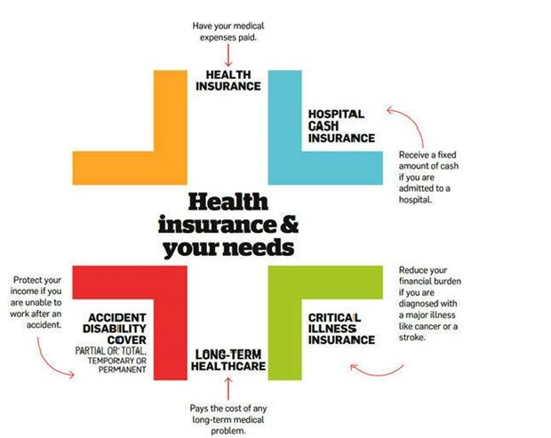 health insurance policy You have choices when you shop for health insurance if you're buying from your state's marketplace or from an insurance broker, you'll choose from health plans organized by the level of benefits.