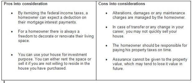 Go through these pros and cons and decide whether to rent or buy a house.